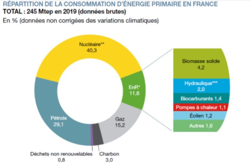 l'éolien représente 1.2% de l'energie utilisée en France
